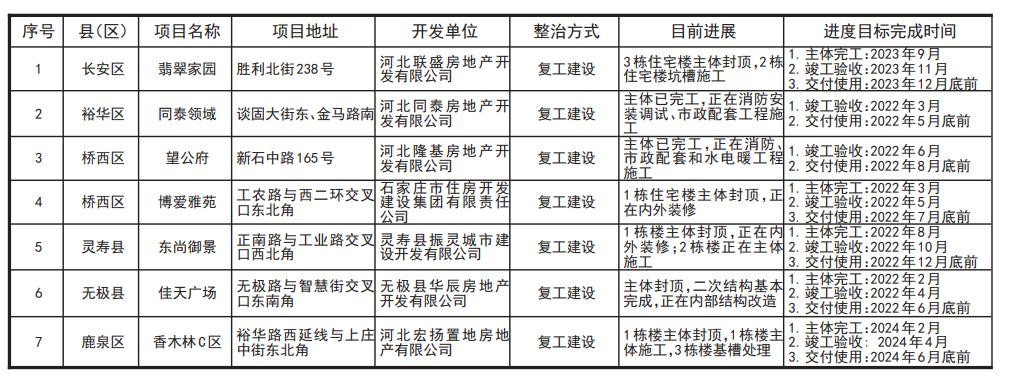 """石家庄市又有7个""""烂尾楼""""项目列入整治名单 翡翠家园在内"""
